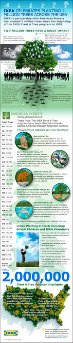 American Forests IKEA Infographic