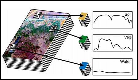 Hyperspectral imagery data layers. Credit: SIPL