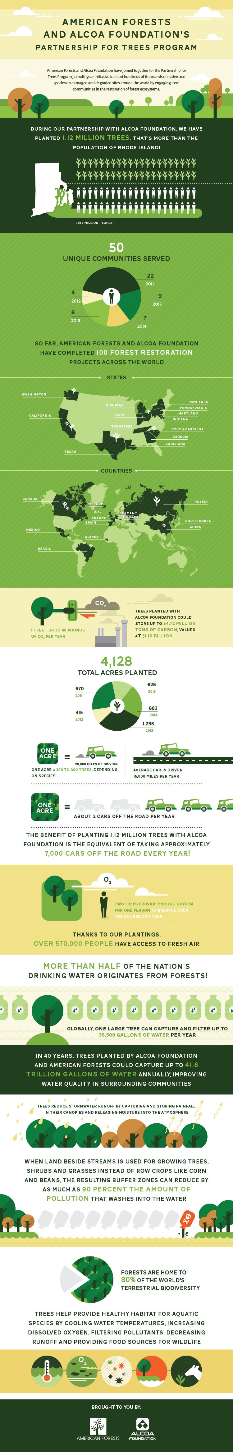 Alcoa-AF Partnership Infographic