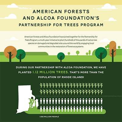 American Forests and Alcoa Foundation Tree-planting Infographic