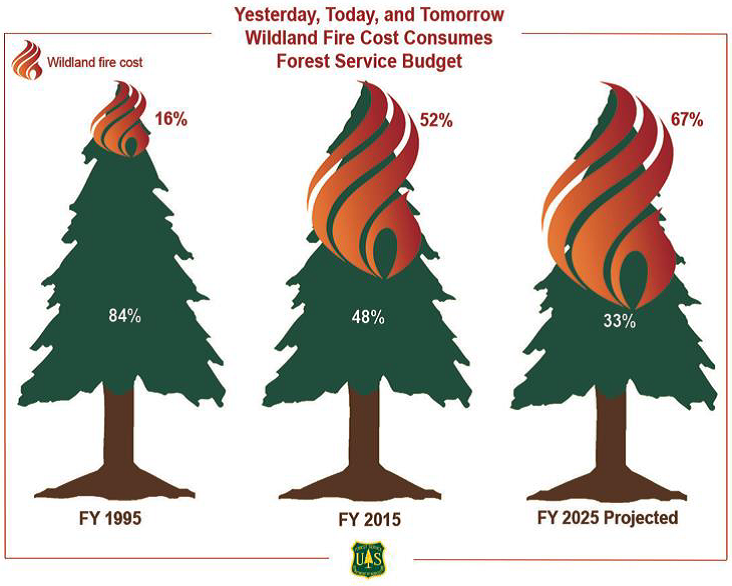 US Forest Service Chart showing the rising percentage of the budget that fire suppression operations are taking up.