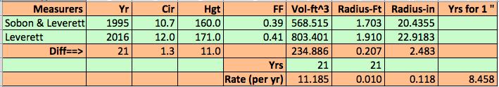comparison-of-the-1995-measurement