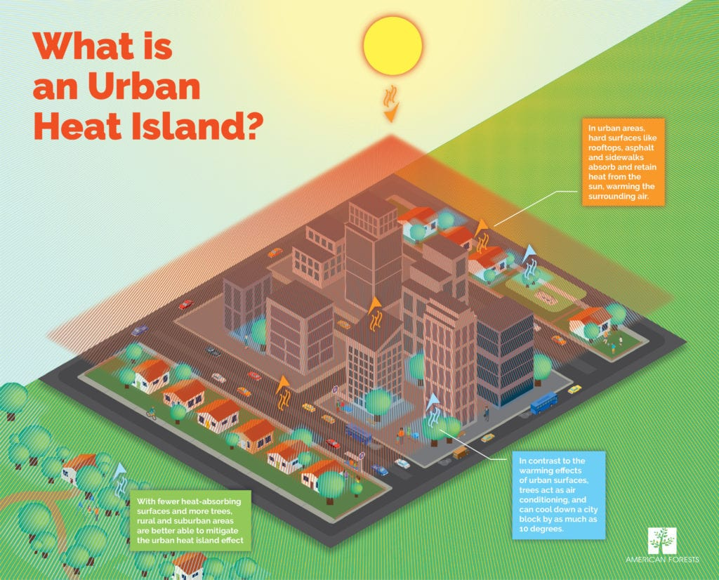 What is an Urban Heat Islant graphic