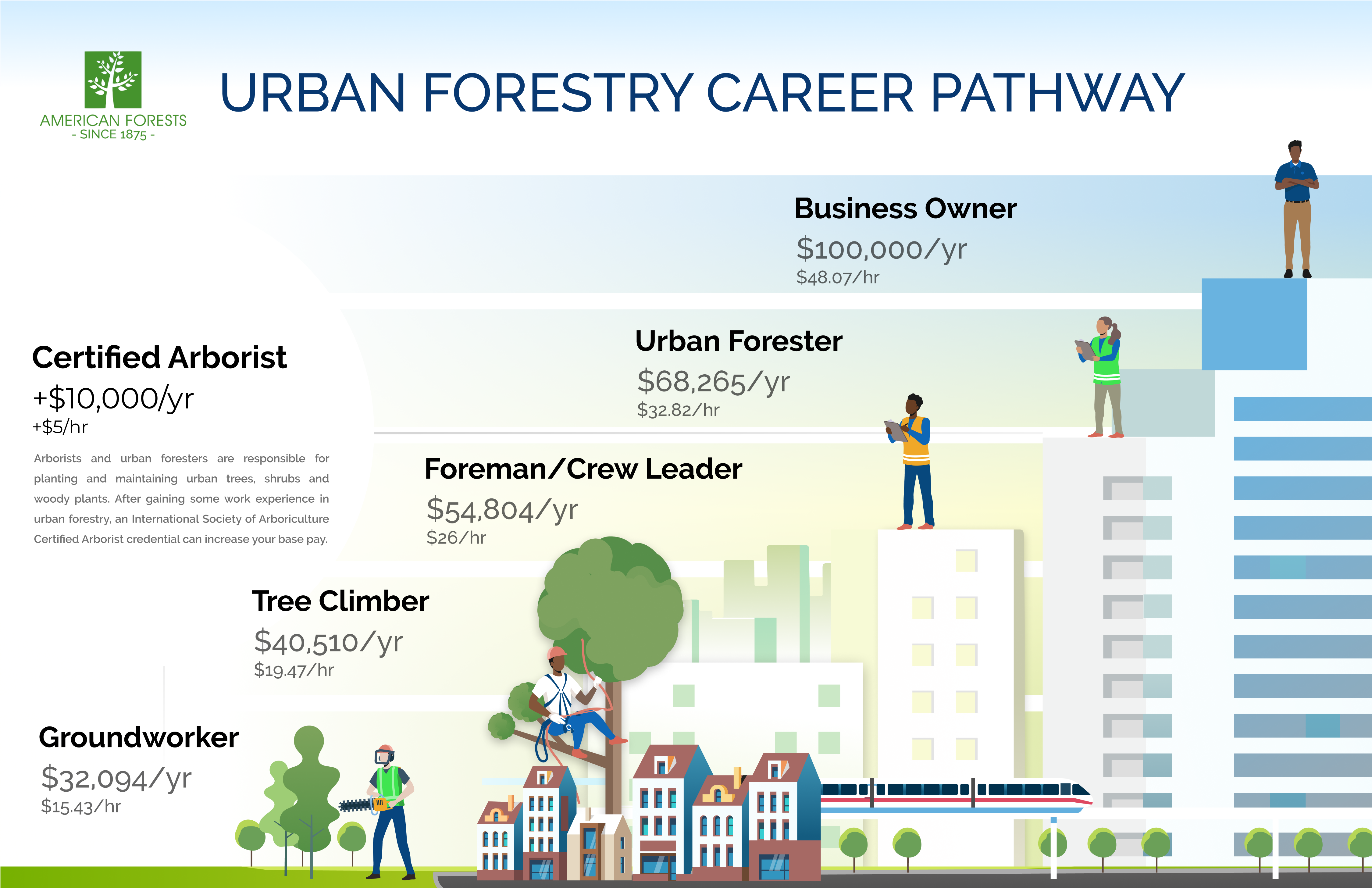 Careers in Urban Forestry